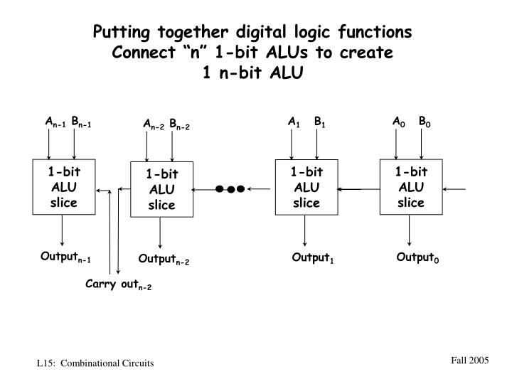 Putting together digital logic functions
