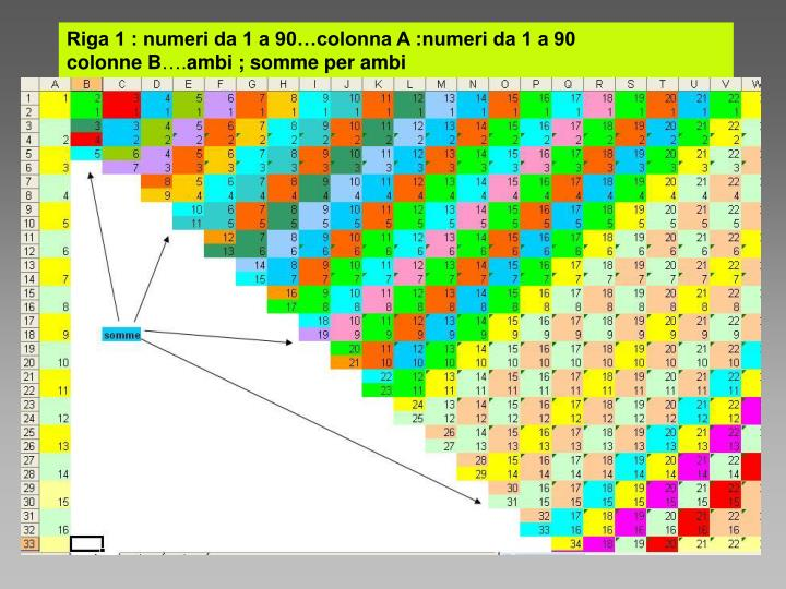 Riga 1 : numeri da 1 a 90…colonna A :numeri da 1 a 90