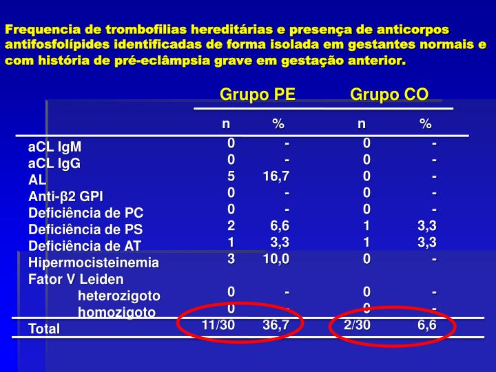 Frequencia de trombofilias hereditárias e presença de anticorpos antifosfolípides identificadas de forma isolada em gestantes normais e com história de pré-eclâmpsia grave em gestação anterior.