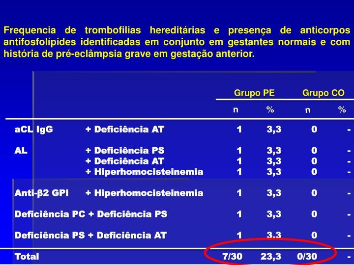Frequencia de trombofilias hereditárias e presença de anticorpos antifosfolípides identificadas em conjunto em gestantes normais e com história de pré-eclâmpsia grave em gestação anterior.