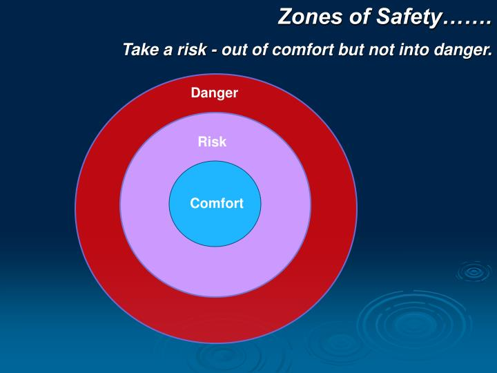 Zones of Safety…….