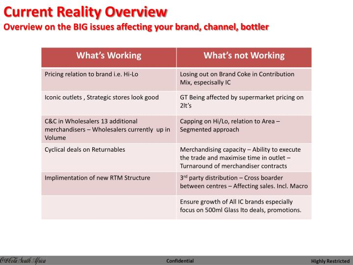 Current reality overview