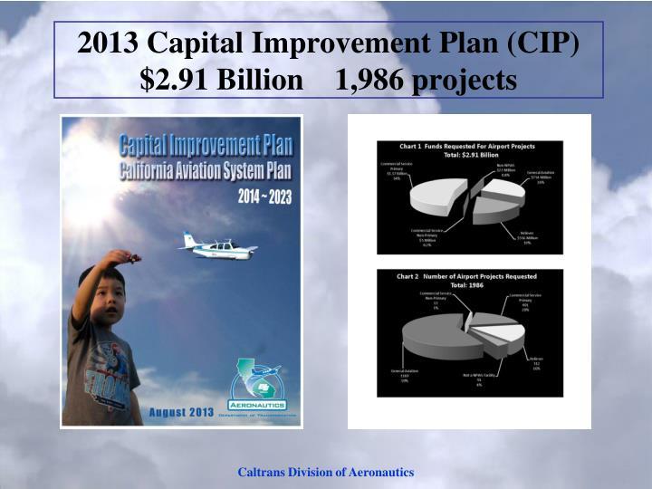 2013 Capital Improvement Plan (CIP) $2.91 Billion    1,986 projects