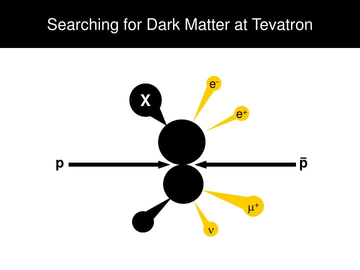 Searching for Dark Matter at Tevatron