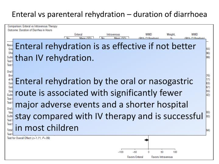 Enteral vs parenteral rehydration – duration of diarrhoea