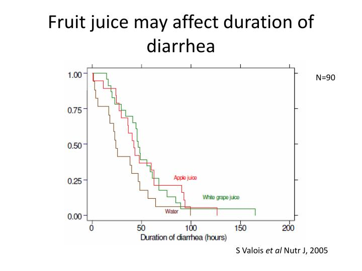 Fruit juice may affect duration of diarrhea