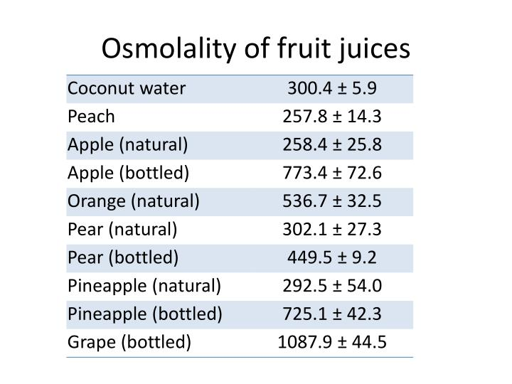 Osmolality of fruit juices