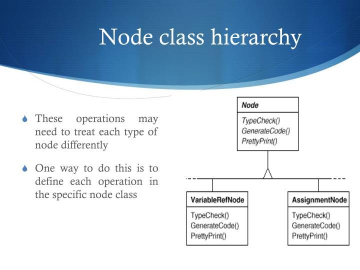 Node class hierarchy