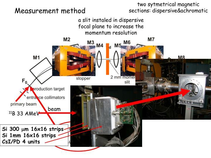 Measurement method