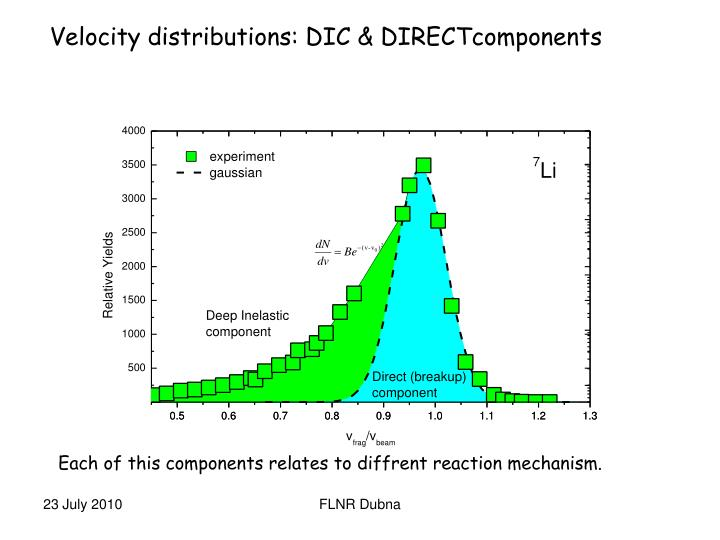 Velocity distributions: DIC & DIRECTcomponents