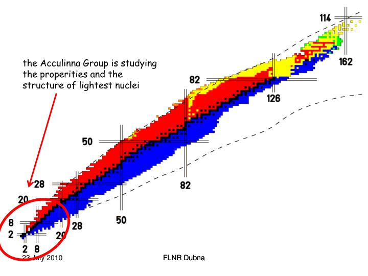 the Acculinna Group is studying the properities and the structure of lightest nuclei