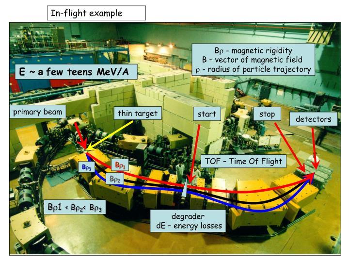In-flight example