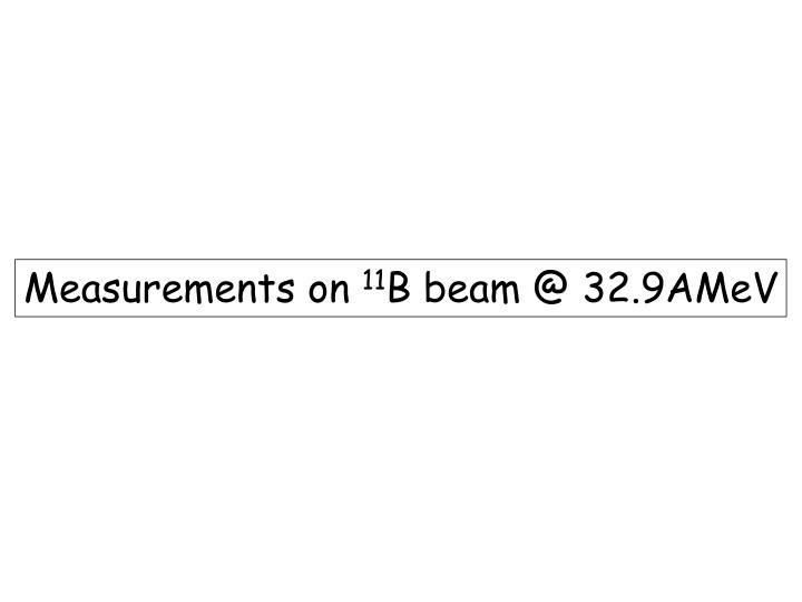 Measurements on