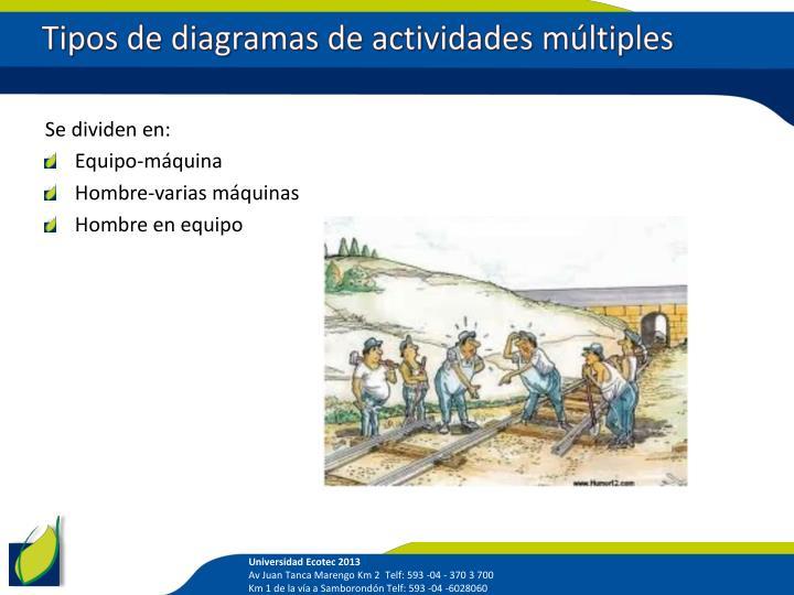 Tipos de diagramas de actividades múltiples