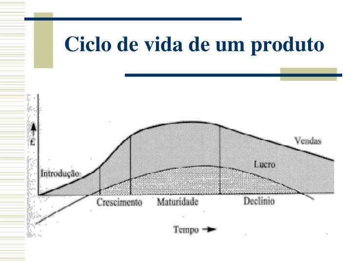 Ciclo de vida de um produto