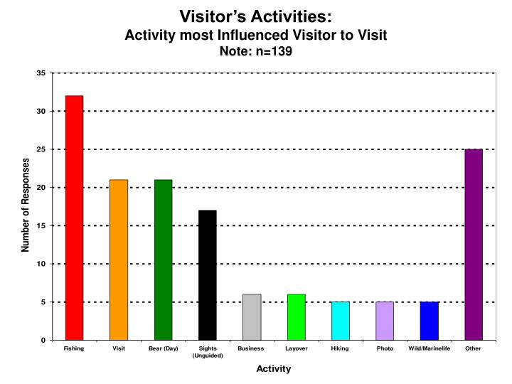 Visitor's Activities: