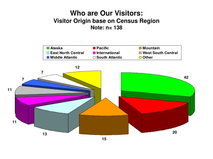 Who are Our Visitors: