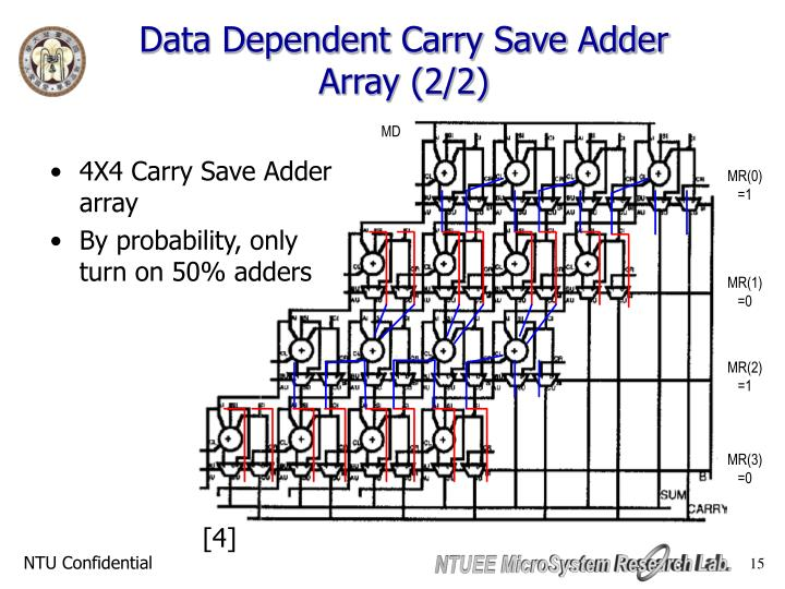 Data Dependent Carry Save Adder Array (2/2)