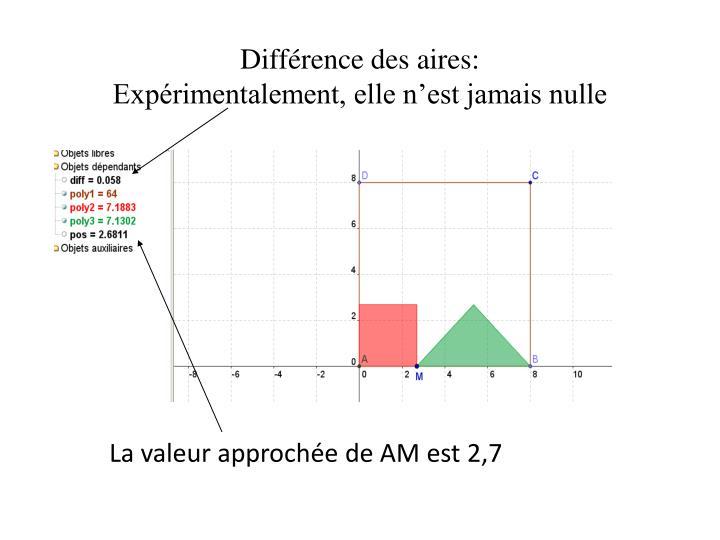 Différence des aires: