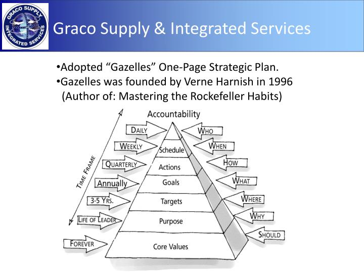 "Adopted ""Gazelles"" One-Page Strategic Plan."