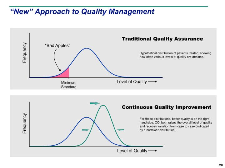 """New"" Approach to Quality Management"
