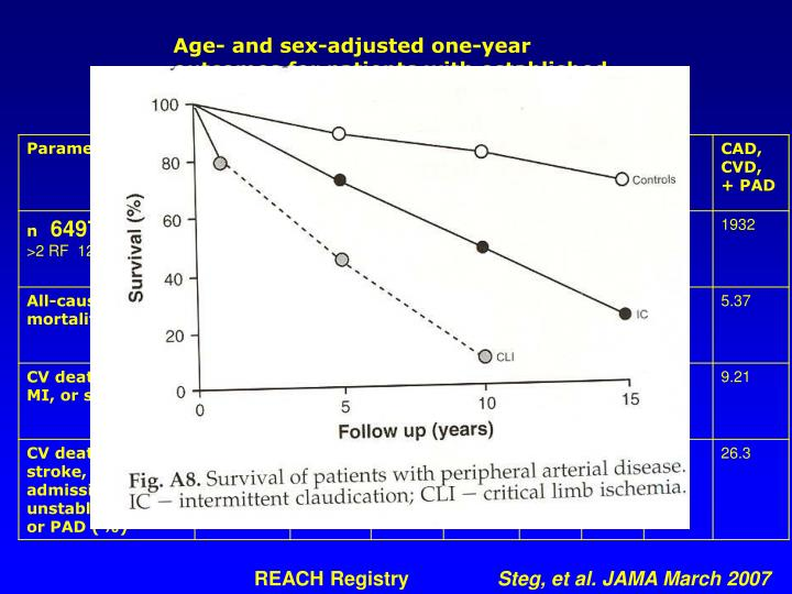 Age- and sex-adjusted one-year outcomes for patients with established vascular disease at one or mor...