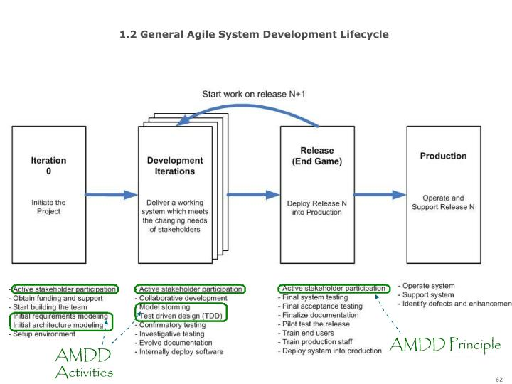 1.2 General Agile System Development Lifecycle