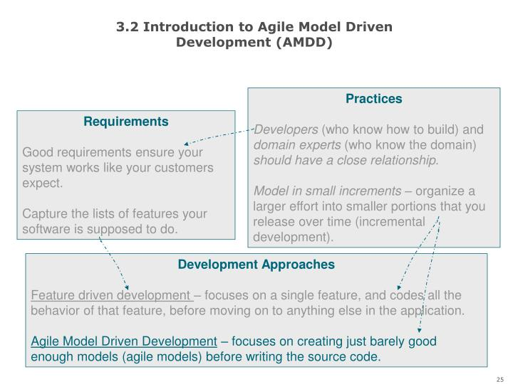 3.2 Introduction to Agile Model Driven Development (AMDD)