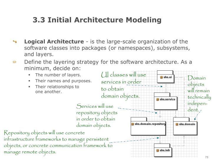 3.3 Initial Architecture Modeling