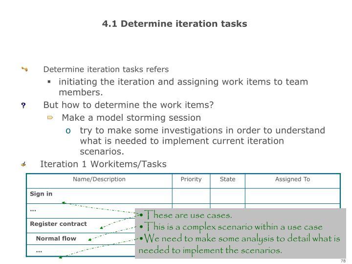 4.1 Determine iteration tasks
