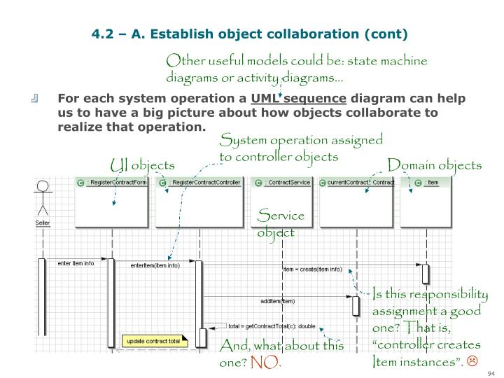 4.2 – A. Establish object collaboration (cont)