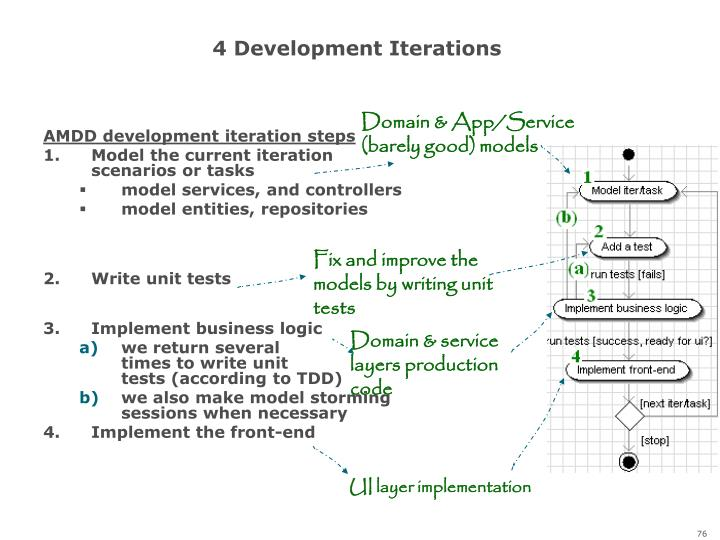 4 Development Iterations