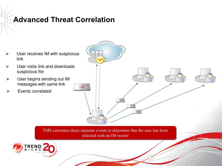 Advanced Threat Correlation