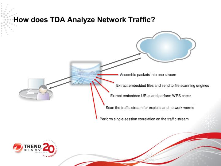 How does TDA Analyze Network Traffic?