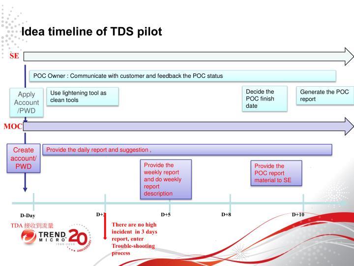 Idea timeline of TDS pilot