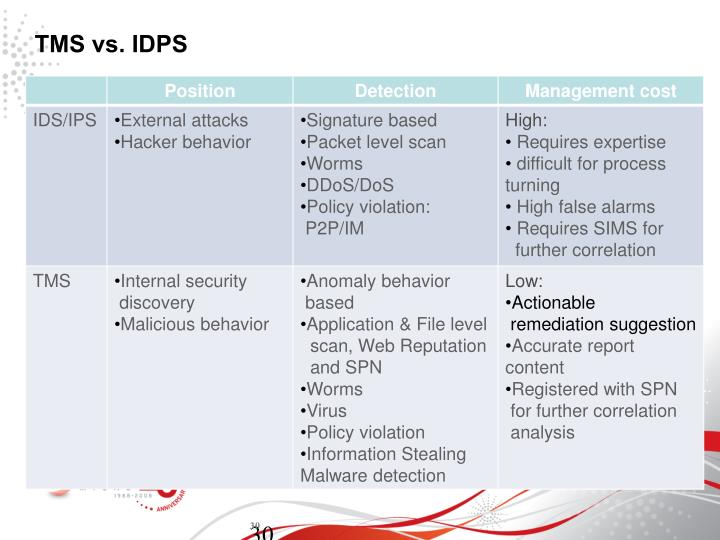 TMS vs. IDPS