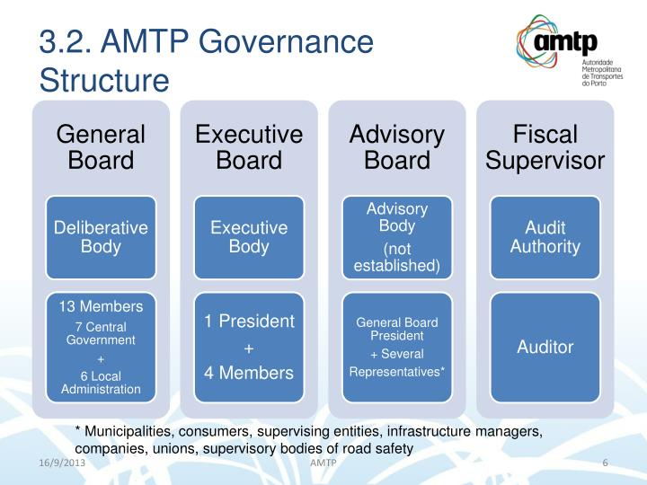 3.2. AMTP Governance Structure