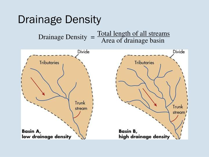 what is the relationship between divides and drainage basins are also called