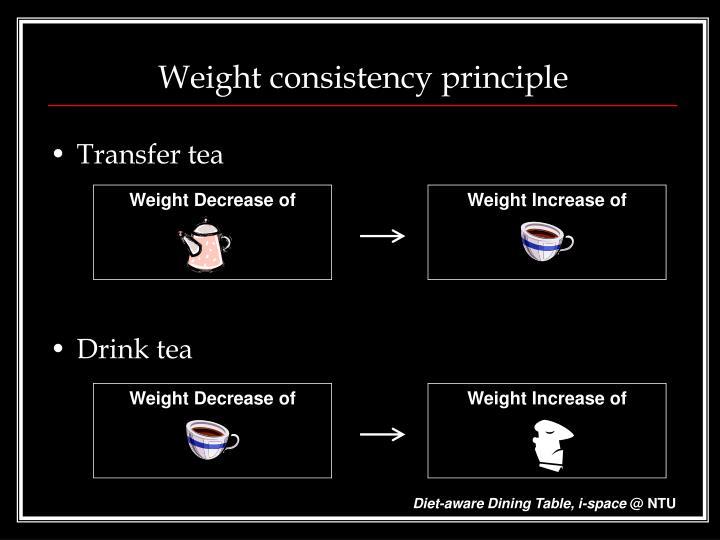 Weight Decrease of