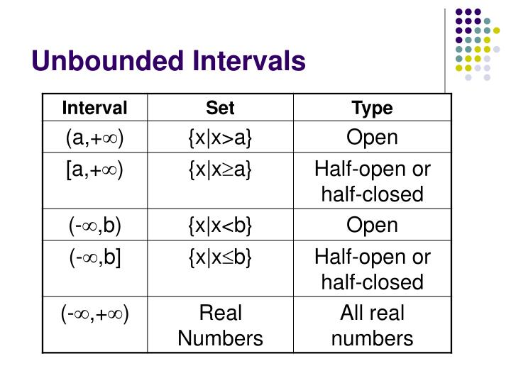 Unbounded Intervals