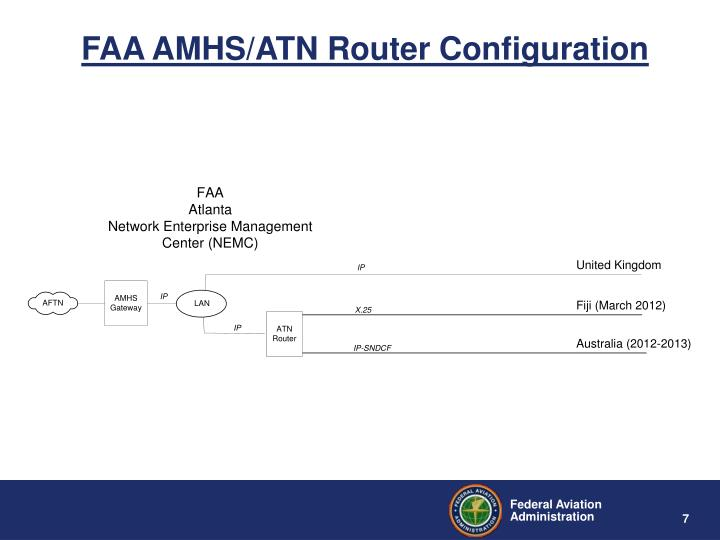 FAA AMHS/ATN Router Configuration