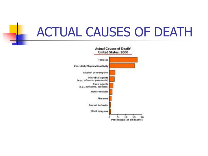 ACTUAL CAUSES OF DEATH