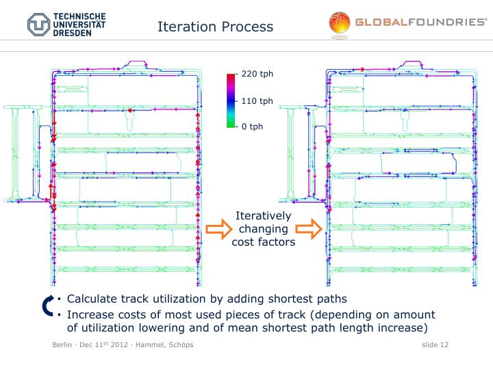 Iteration Process
