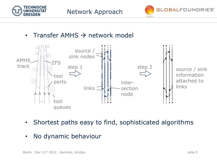 Network Approach