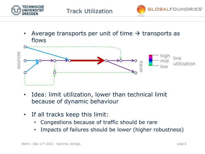 Track Utilization