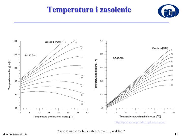Temperatura i zasolenie