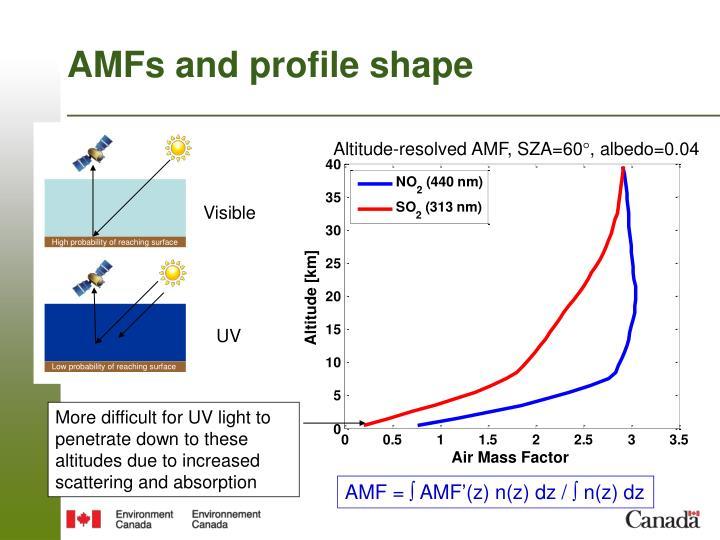 AMFs and profile shape