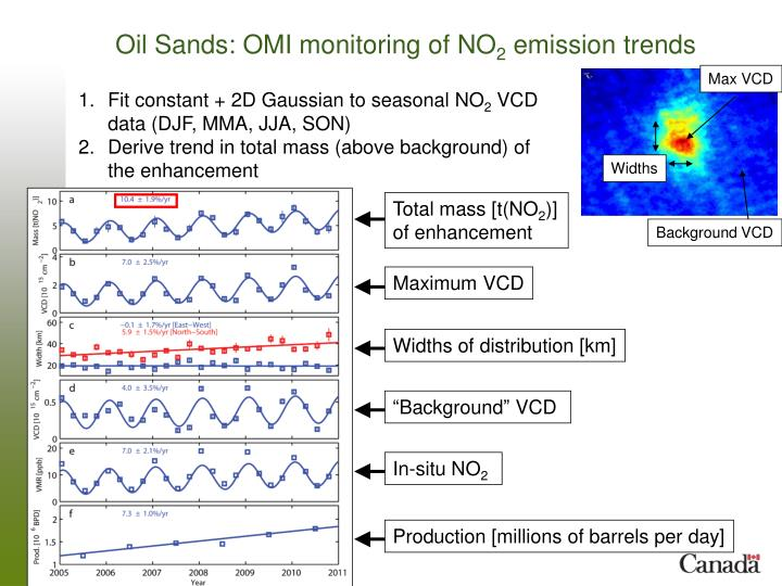 Oil Sands: OMI monitoring of NO