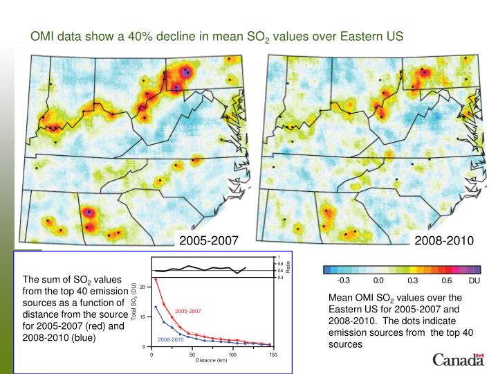 OMI data show a 40% decline in mean SO