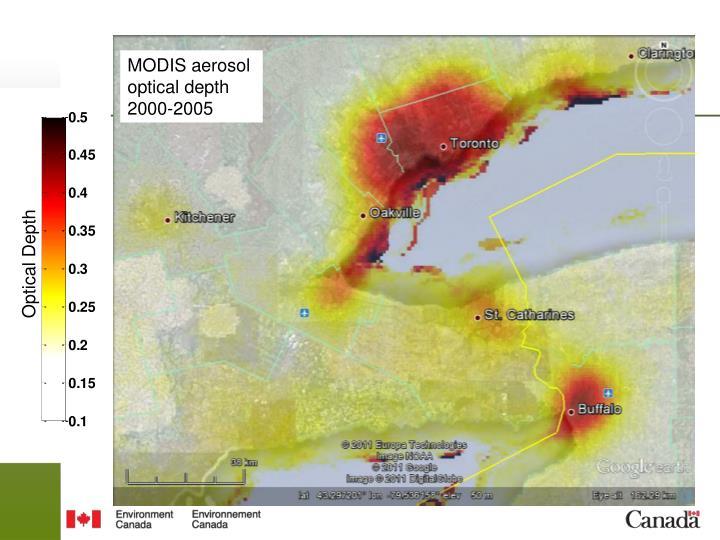 MODIS aerosol